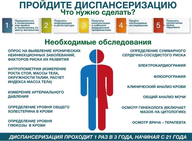 инфографика диспансеризация