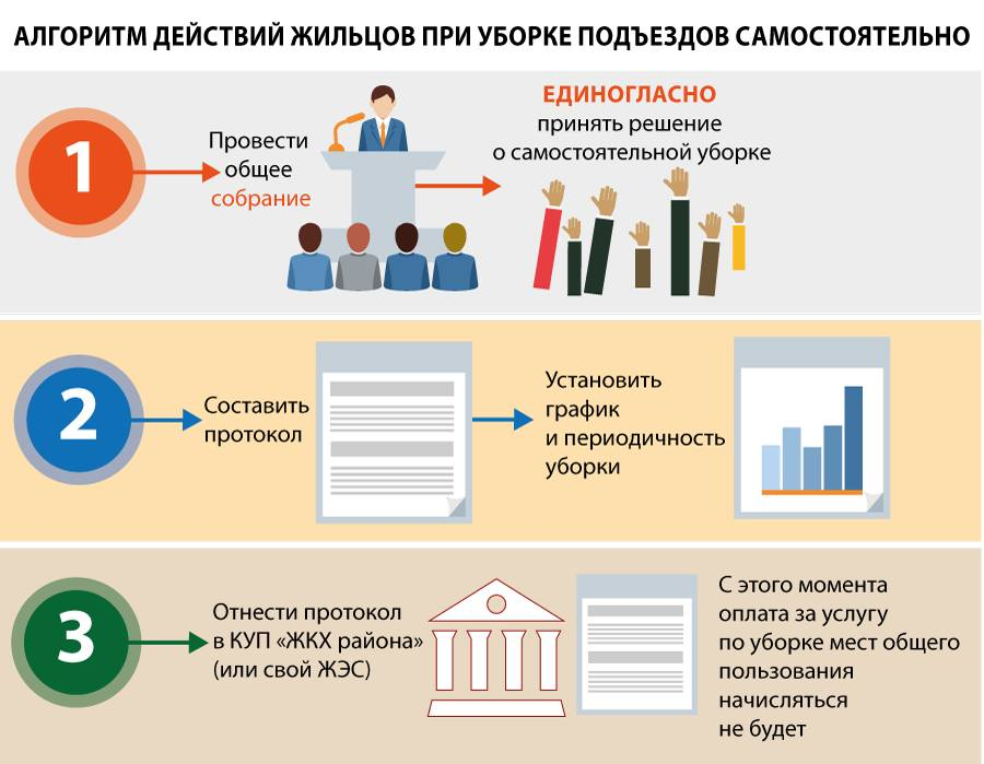 Уборка подъезда инфографика1
