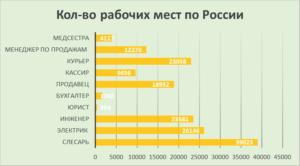 рабочие места по России
